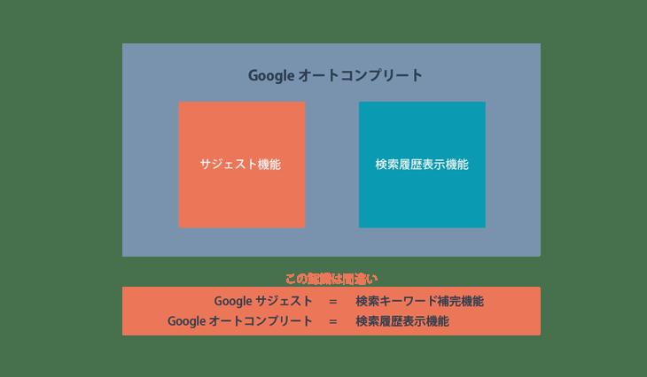 Googleサジェストを活用する方法とは?仕組みと類似ツールをご紹介