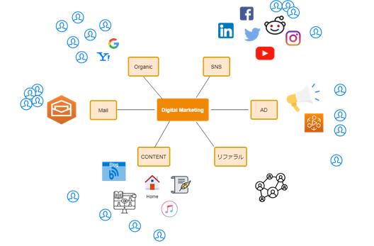 デジタルチャネルのイメージ