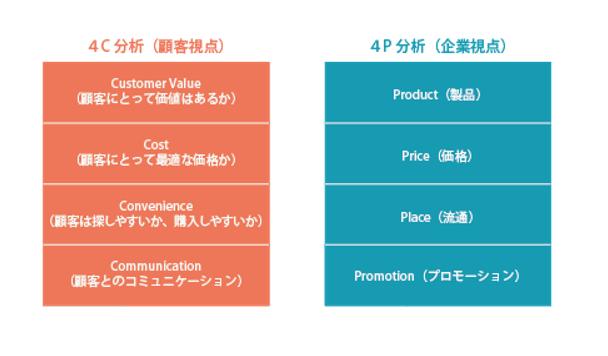 マーケティングの4Cと4Pの違い