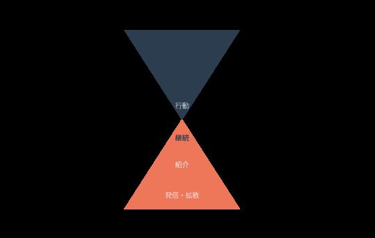 ダブルファネルの図