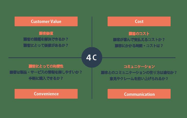 マーケティングの基本中の基本「4C」とは?その基本と事例を紹介