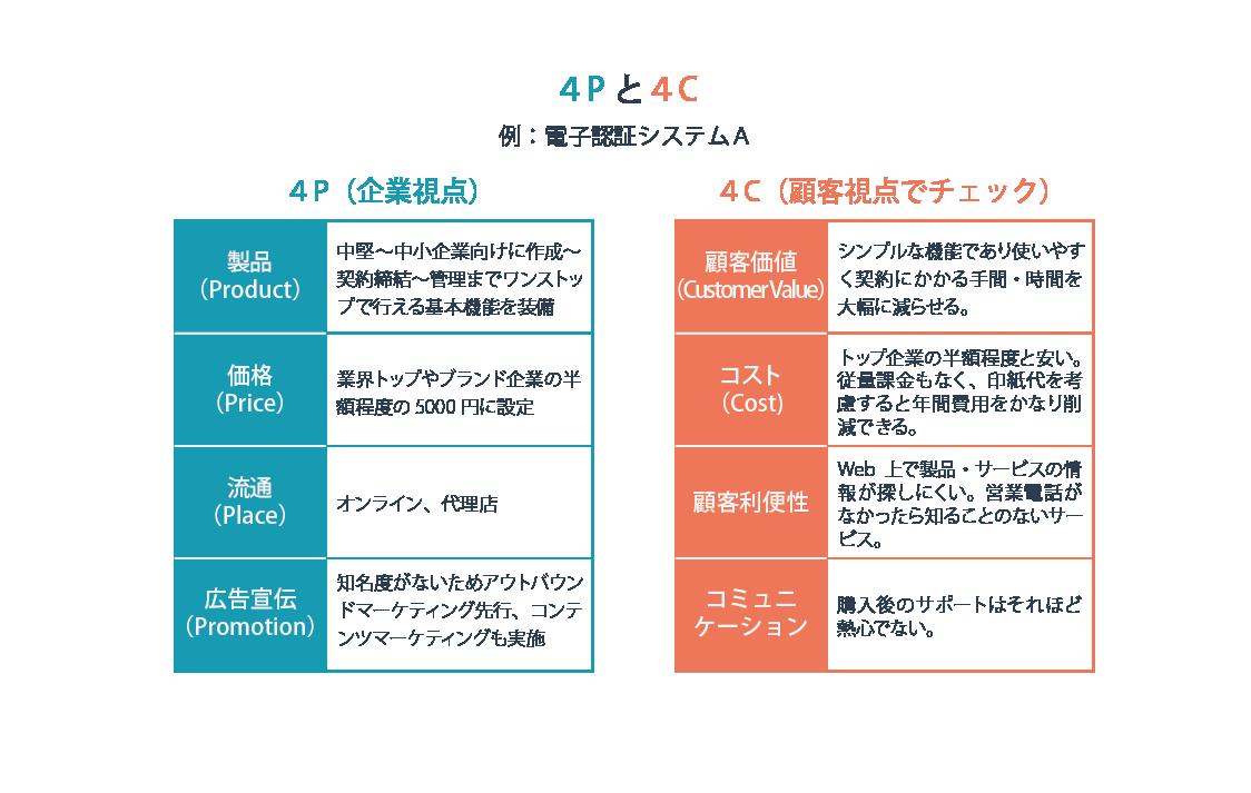 4Pと4C分析の例