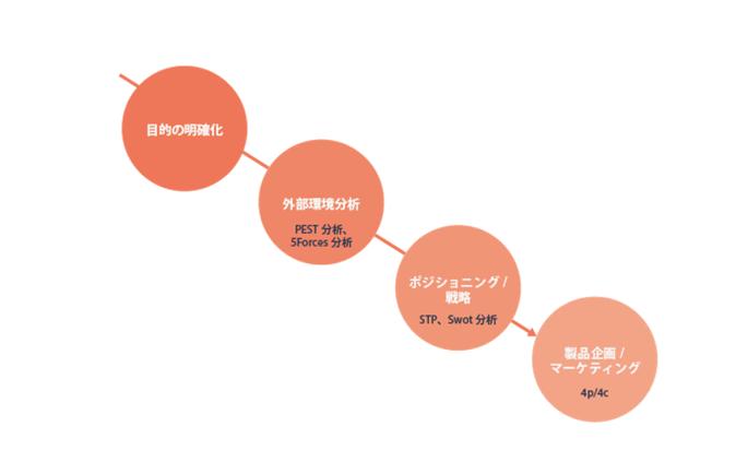 マーケティング分析のステップ