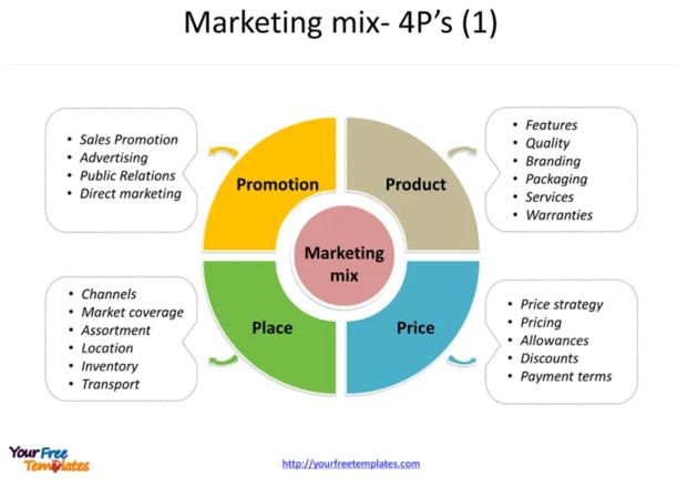 マーケティングの4Pの図