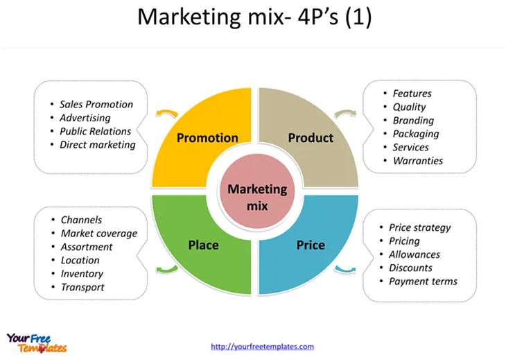 マーケティングの基本中の基本「4P」とは?BtoB SaaS企業も理解しておくべきその基本と事例を紹介