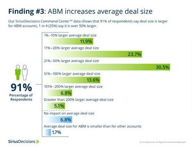 ABM の平均案件サイズ