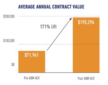 ABMによる平均契約額の変化