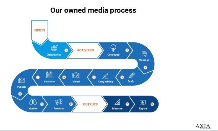 オウンドメディア発行のプロセス