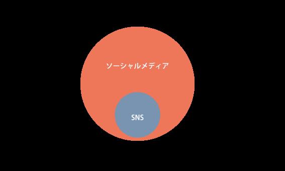 ソーシャルメディアとSNSの関係図
