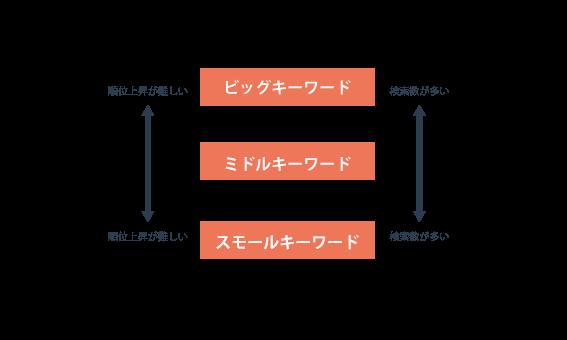 ビッグキーワードとスモールキーワードの関係