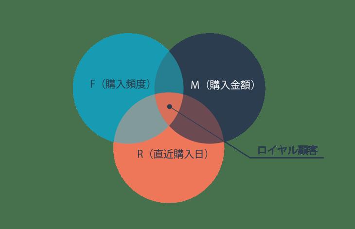 RFM分析で顧客分析を行い優良顧客を見つけ出すには?