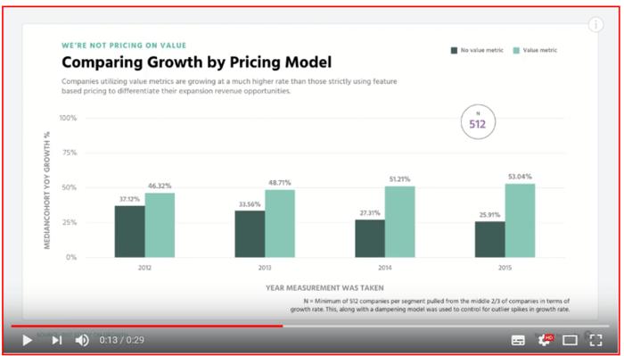 価格モデルごとの成長率