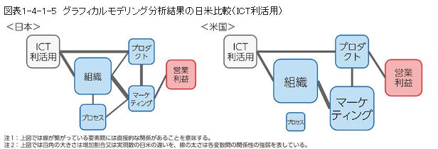 日米におけるICT導入とイノベーション実現の関係性