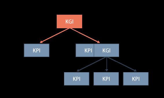 KGIとKPIの関係