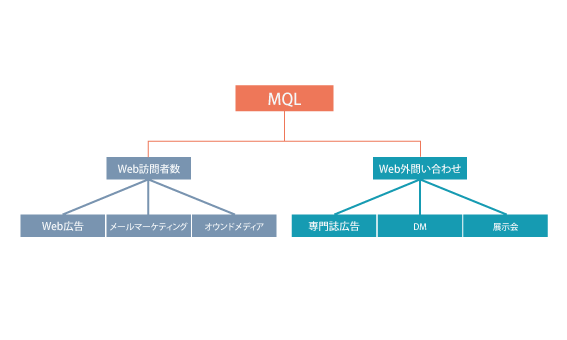 売上目標の構造