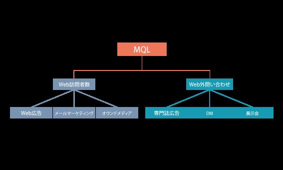 BtoBマーケティングにおけるKPI管理の基本
