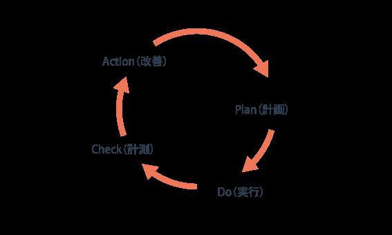 PDCAの図