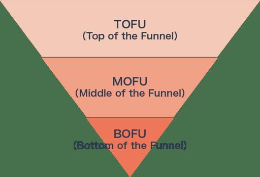 ファネルの図