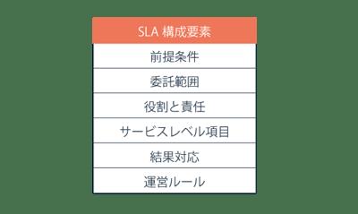 SLAの定義ガイドライン