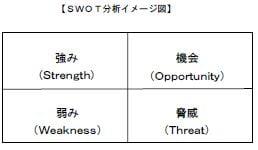 1.SWOT分析イメージ