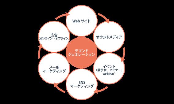 デマンドジェネレーションのイメージ