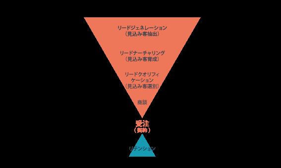 デマンドジェネレーションの構成要素