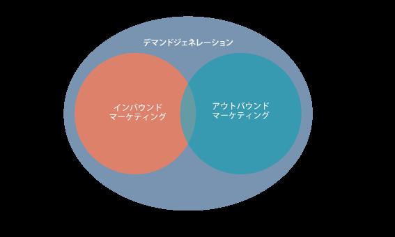 デマンドジェネレーションとインバウンドの関係