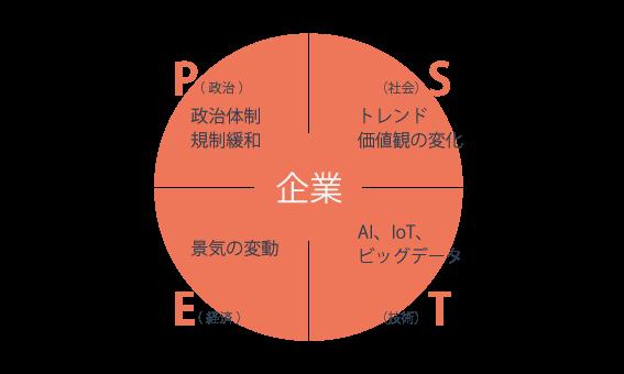 PEST分析のフレームワーク