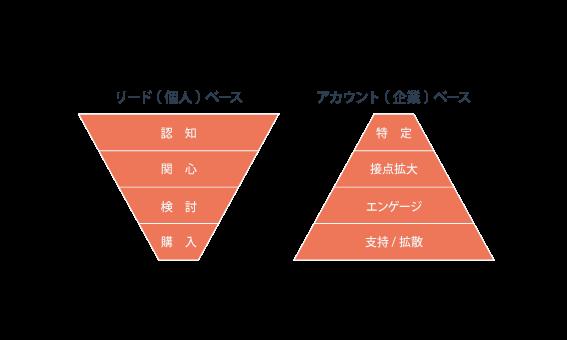 BtoBマーケティング用語集をアイウエオ順 | 「ア」行編