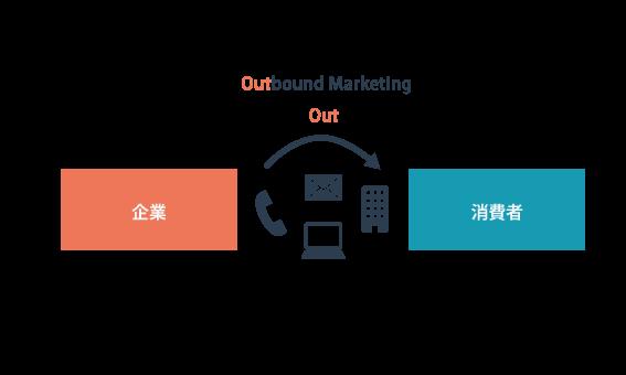 アウトバウンドマーケティングの概念図