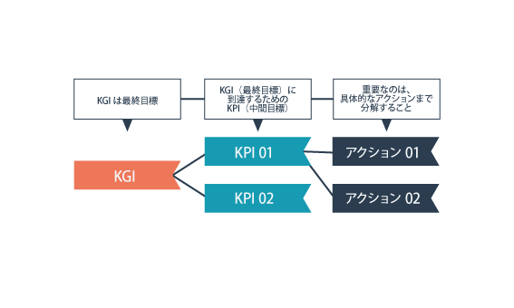 KGIとKPIの関係性