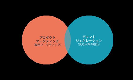 プロダクトマーケティングとデマンドジェネレーションの対比