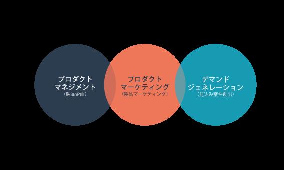 プロダクトマネジメントとプロダクトマーケティングとデマンドジェネレーションの関係