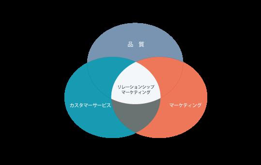 リレーションシップマーケティングのイメージ