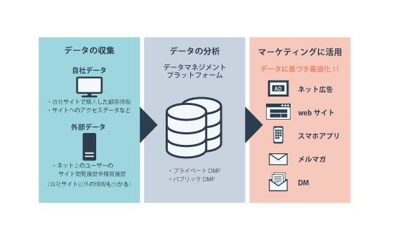 データマネジメントプラットフォーム