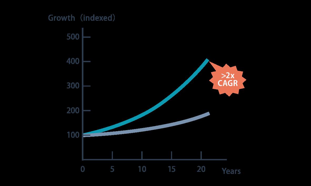 NPSと企業成長の関係性