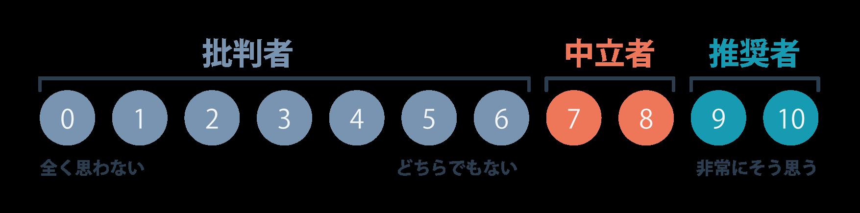 NPSの計測方法