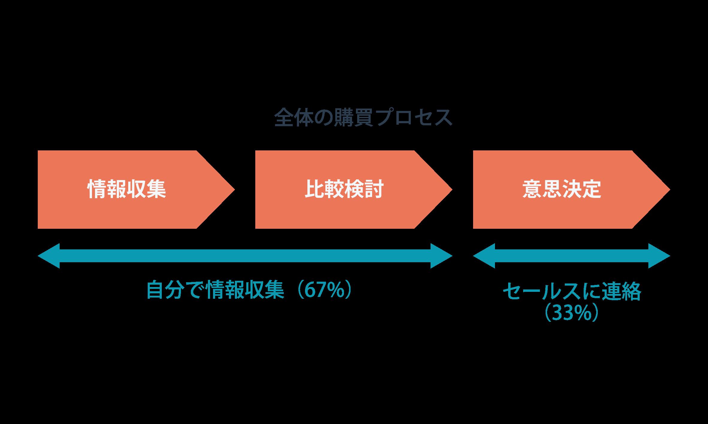 BtoB企業の購買プロセス