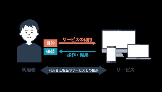 ユーザーインターフェースの説明