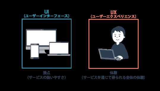 UIとUXの違い