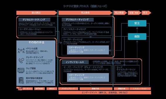 BtoBマーケティングと営業組織の構造