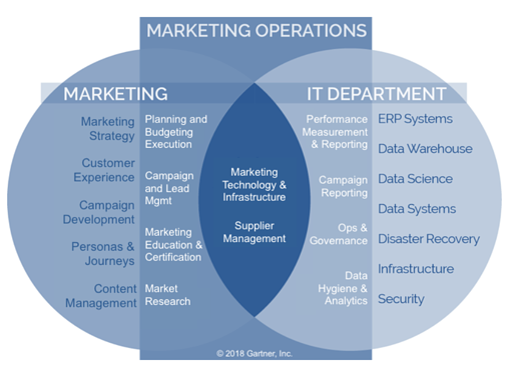 Marketing operations( 2018 Garter)