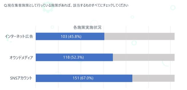 株式会社PLAN-Bのオウンドメディアへの注力具合レポート結果
