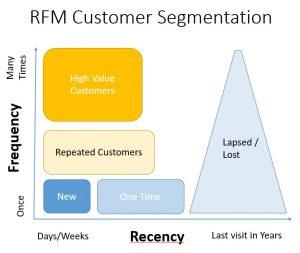 RFM分析の4グループ分け
