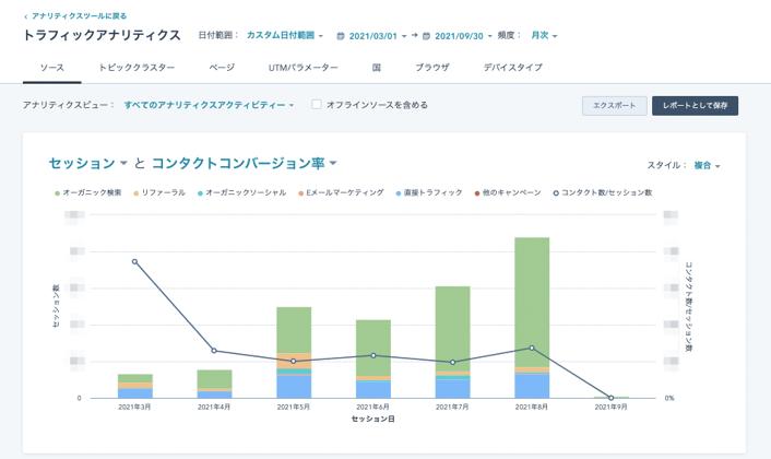 HubSpotのanlyticsの画面