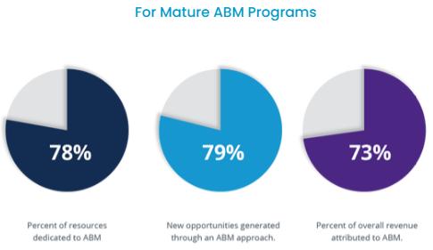 ABMの成熟度