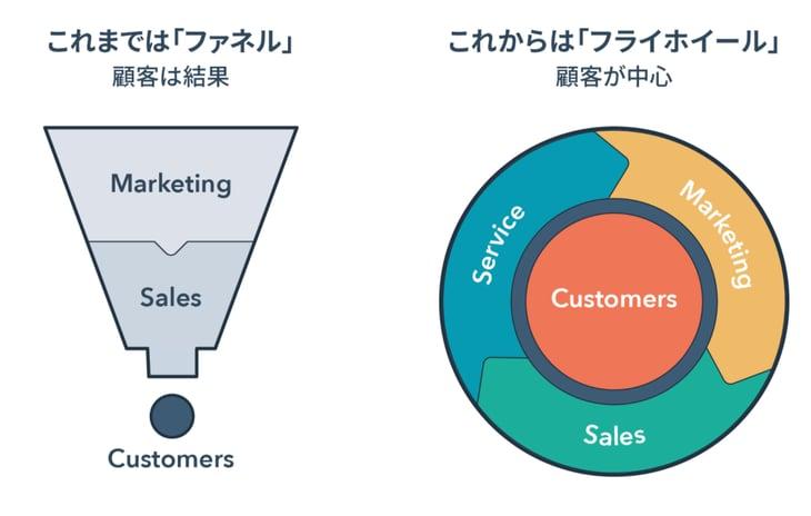 マーケティングファネルとは?BtoB企業のマーケティング&営業担当者が知っておくべきこと