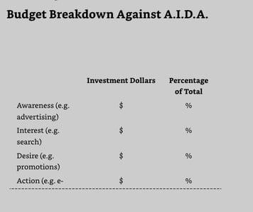 AIDAの予算配分