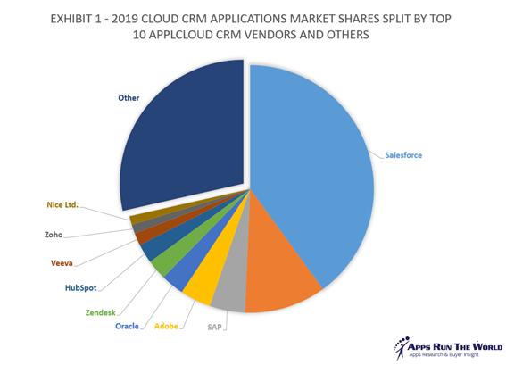 クラウドCRMの市場占有率