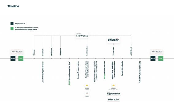 Zendesk最近の歩み(Q2-20-Shareholder-eeter)